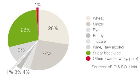 In the EU the preferred raw material is grain and, more in particular, wheat and maize.