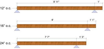In DCA6 Table 2, why does the overhang span sometimes increase as joist spacing increases?