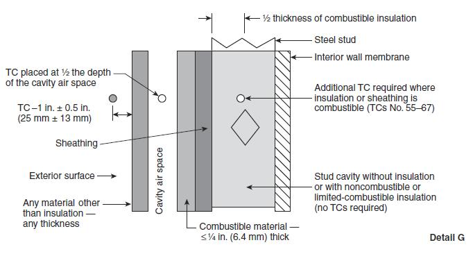 View) Figure 4: Thermocouple Depth