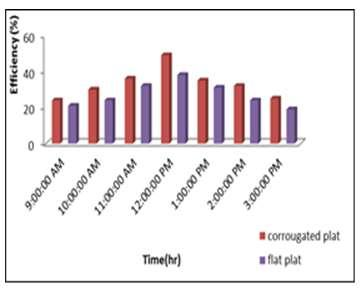 Figure 6 shows comparison between heat removal coefficient v- corrugated and flat plate (0.0041 kg /sec).