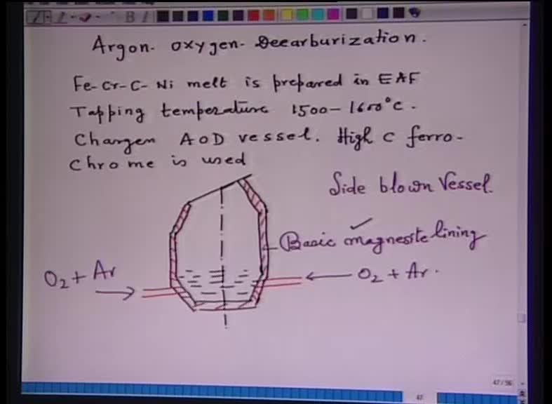 (Refer Slide Time: 22:53) So, argon oxygen decarburization process.