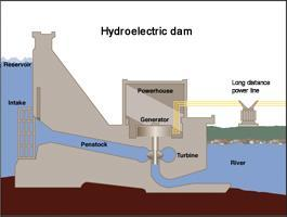 Hydroelectric is Renewable Largest renewable energy source for electricity generation in US
