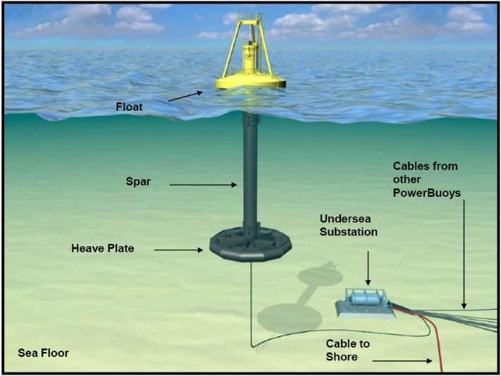 Tidal power uses the predictable tides for energy.