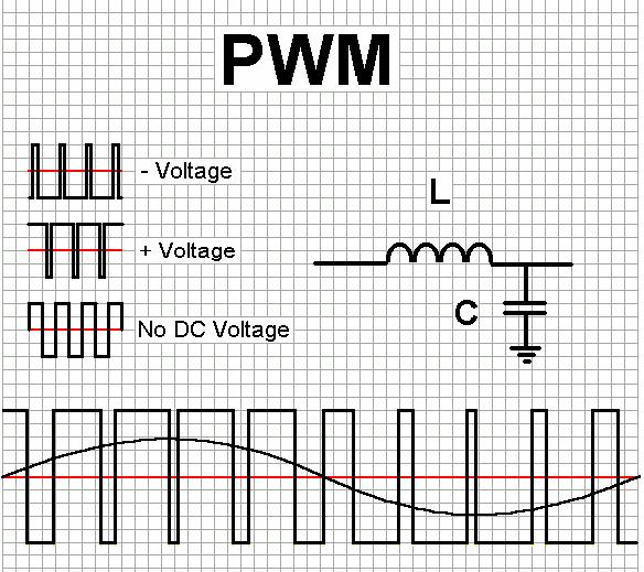 II. What Is Class D Amplification? It s a switched mode amplifier using Pulse Width Modulation, or, PWM. Figure 8.