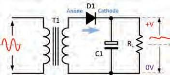 With power rectifiers carrying high current this forward voltage drop can be as much as around 1.1V and this must be allowed for in the overall thermal and efficiency design of large power supplies.
