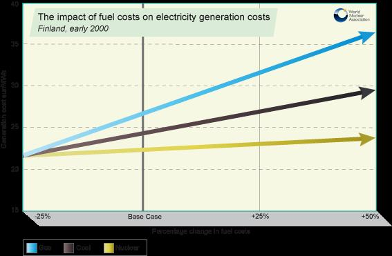 These show that a doubling of fuel prices would result in the electricity cost for nuclear rising about 9%, for coal rising 31% and for gas 66%.