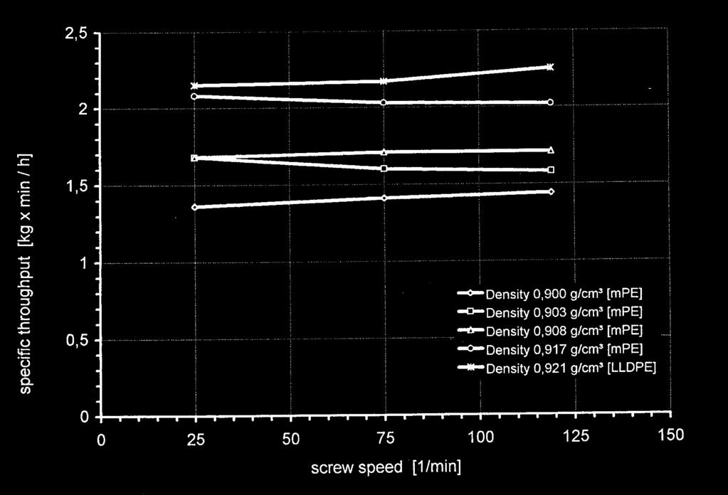 Fig. 14: Specific throughput vs. Screw speed for grooved feed extruder Ø80 mm/30:1 (source: Reifenhäuser [6]) Basically, it can be said that mpe can also be run on extruders used for processing LLDPE.