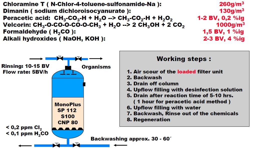 Disinfection of Cation Exchange Resins