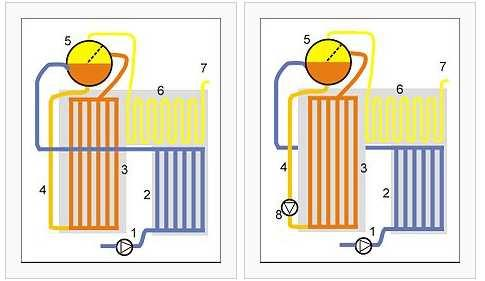 Evaporator 6 super heater 7 to the turbine Highest water quality is needed 1 SPW-pump 2 SPW-heater 3 Evaporator 6 super heater 7 to the turbine 9 Water Separator Possible to remove salt from the CP