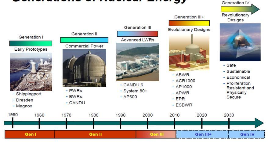 We got a worldwide guideline for the nuclear technology By Gen.