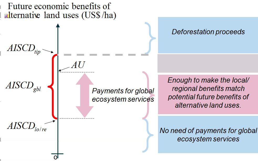 Figure 5: Relationships among average incremental social cost of deforestation (AISCD), future economic benefits of alternative land uses (AU), and payments for ecosystem services.