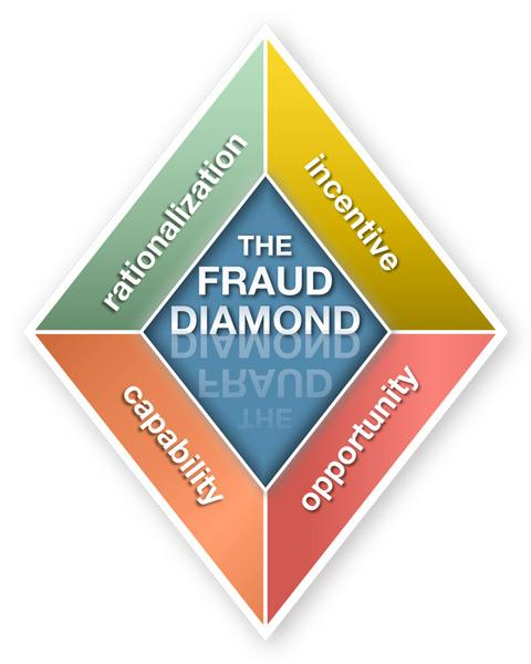 DETERRING FRAUD IN SMALL BUSINESS 10 Pressure: The first side of the triangle is represented by need for money, whether actual or just the desire for it.