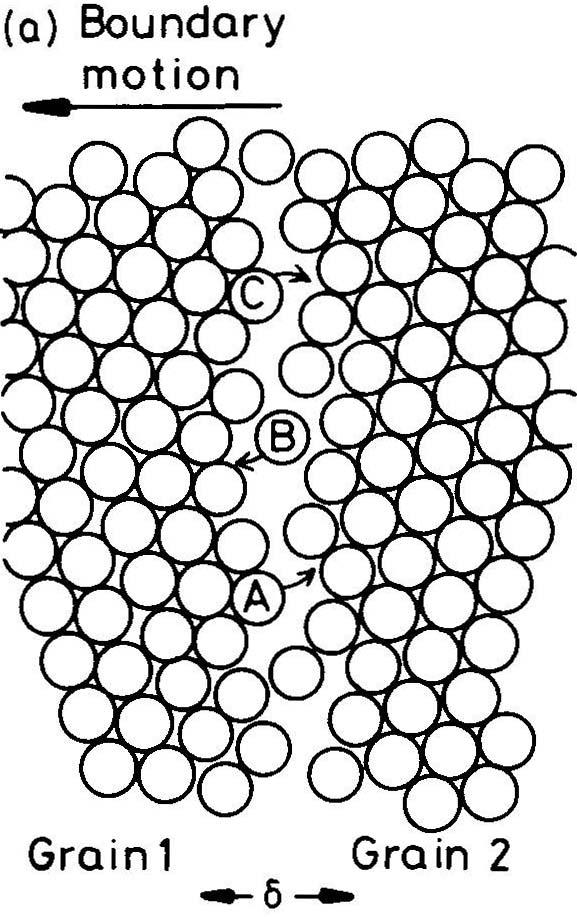 Chapter 3 Crystal Interfaces And Microstructure