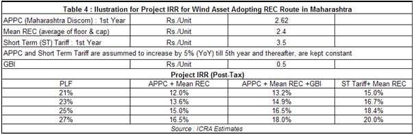 KEY CHALLENGES FOR WIND ENERGY SECTOR: Increased concerns over counter-party credit risks pertaining to state discoms: In ICRA s view, the counter-party credit risks of state utilities in most of the