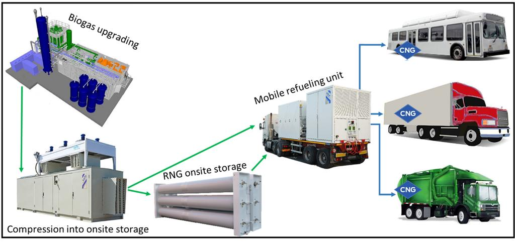 5. Mobile Fueling System A viable option for lower capacity digesters systems, where it doesn t make economic sense to connect to the gas grid or use a virtual pipeline, is a totally self contained
