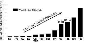 HRC 58-62 except as noted Steels with high volumes of carbide particles, or high hardness types of particles, usually exhibit the best wear resistance.