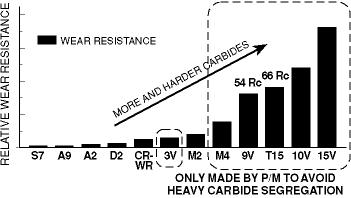 on Wear Resistance HRC 58-62 except as noted Because the microstructural distribution of carbides in P/M steels is so fine and uniform, higher amounts of carbide-forming elements may be added.
