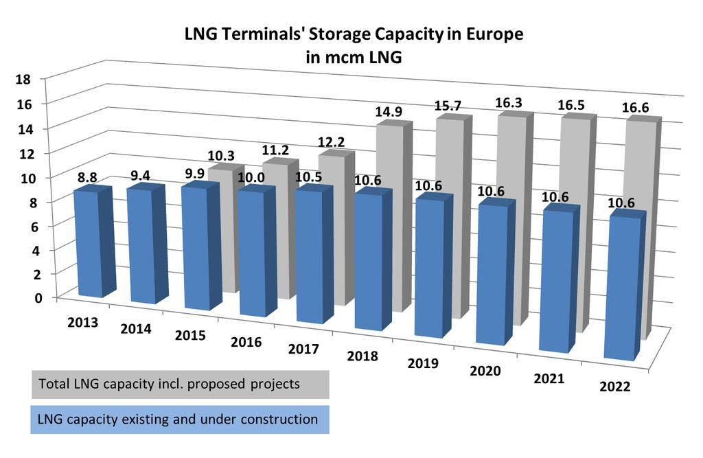 LNG storage in