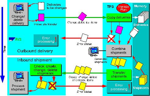 Supply Chain Planning Interfaces (LO-SCI) - PDF
