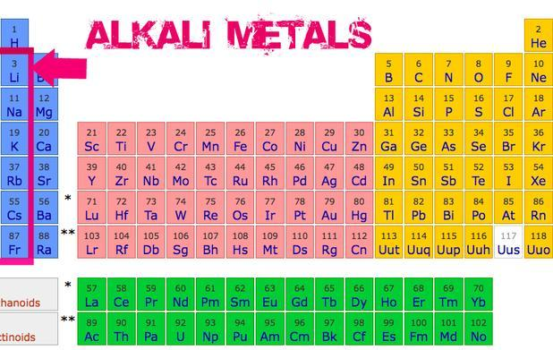 the tendency to combine with other elements as you move from top to bottom on the periodic table sodium chloride in table salt lithium in batteries