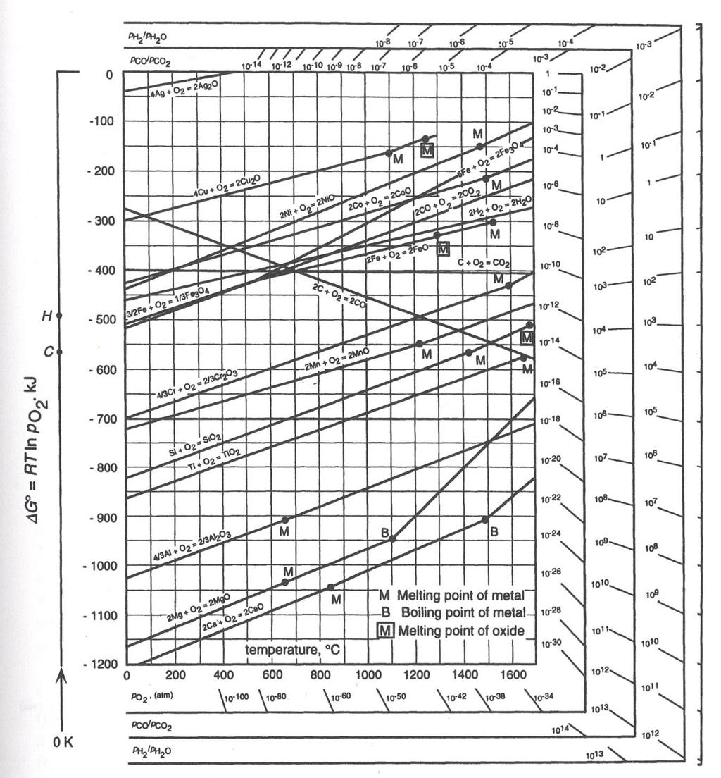 Critical melting points and reference data for vacuum heat treating richardson ellingham diagram the richardson ellingham diagram is a graphical representation of the standard ccuart Gallery