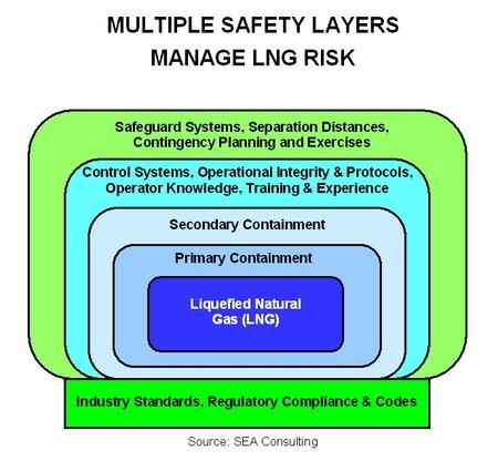 LNG Bunkering Safety Flammable-makes good fuel!