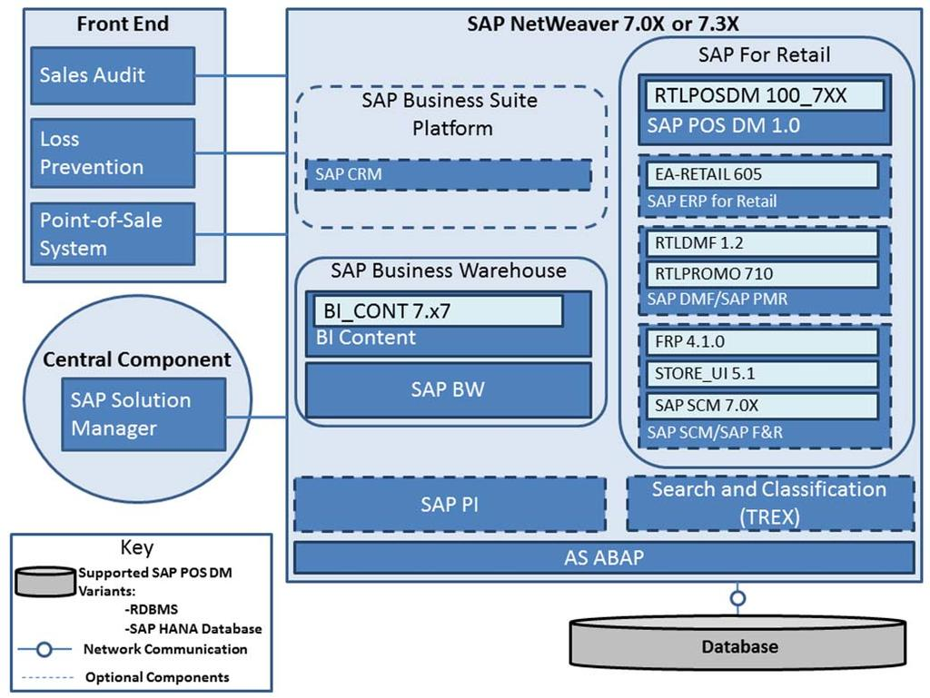 Administration Guide Sap Pos Dm 10 Sp05 Target Audience 2 Block Diagram System Landscape 22 The Following Displays A Minimal 1