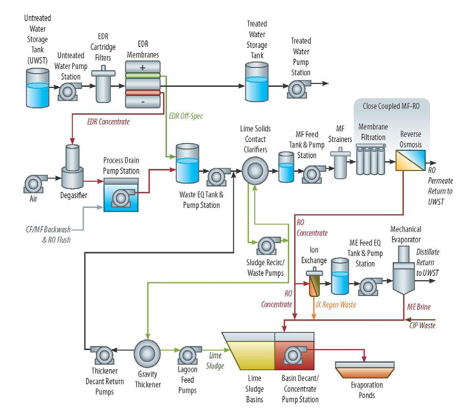 Electrodialysis Reversal Edr Treatment At Fort Irwin Abstract Pdf Process Flow Diagram Reverse Osmosis Plant Figure 12 Iww The New Is Designed To Produce 6 Mgd Of