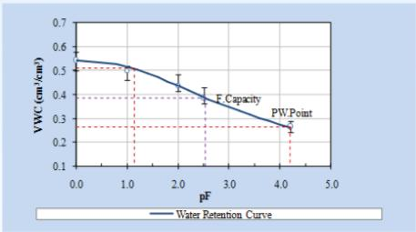 1 st TOPIC Sustainable Rural Development-Towards A Better World Purwokerto, August 25-26, 2013 properties of the soil and Figure 1 shows its water retention curve by van Genuchten.