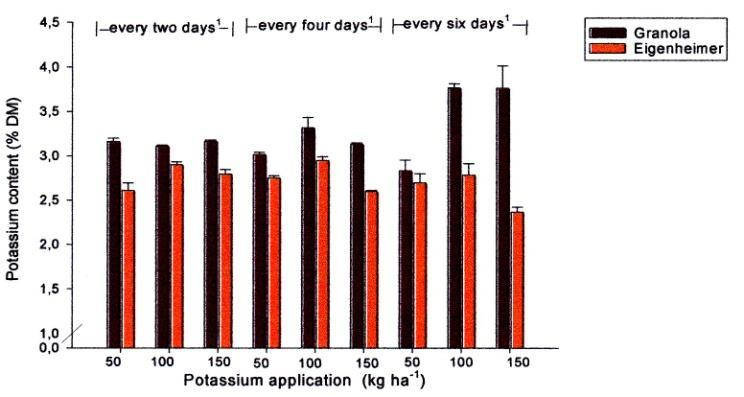 Granola had a higher overall mean potassium content than Eigenheimer (P<0.001). Results within Granola ranged from 2.8 to 3.8 % DM, and within Eigenheimer from 2.3 to 3.0% DM for all treatments.