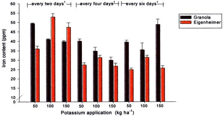 2 nd TOPIC Figure 4. Iron content of potato tubers cultivar Eigenheimer and Granola.
