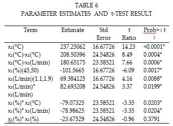 These indicate that the RS-model eq 4, is statically valid and can be used for prediction of the VMD distillate flux.