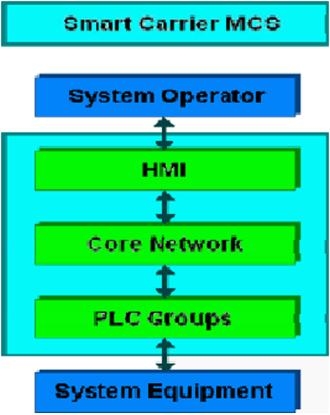 The evolution of machinery control systems support at the naval ship the core network refers to the local area network lan which transmits system malvernweather Image collections