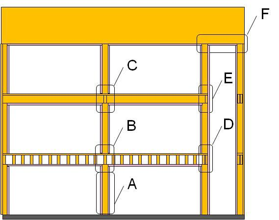 Tenant Separation Floor framing perpendicular to tenant separation wall Joist Bearing I-Joist 1.75 + 1.75 + 1 = 4.5 > 2x4 wall (3.5 ) 2x6 (5.