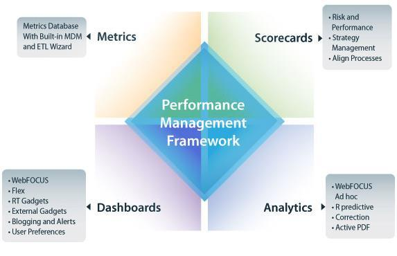 Performance Management The Basics Creating Users Building Strategy Maps Creating and Managing Scorecards