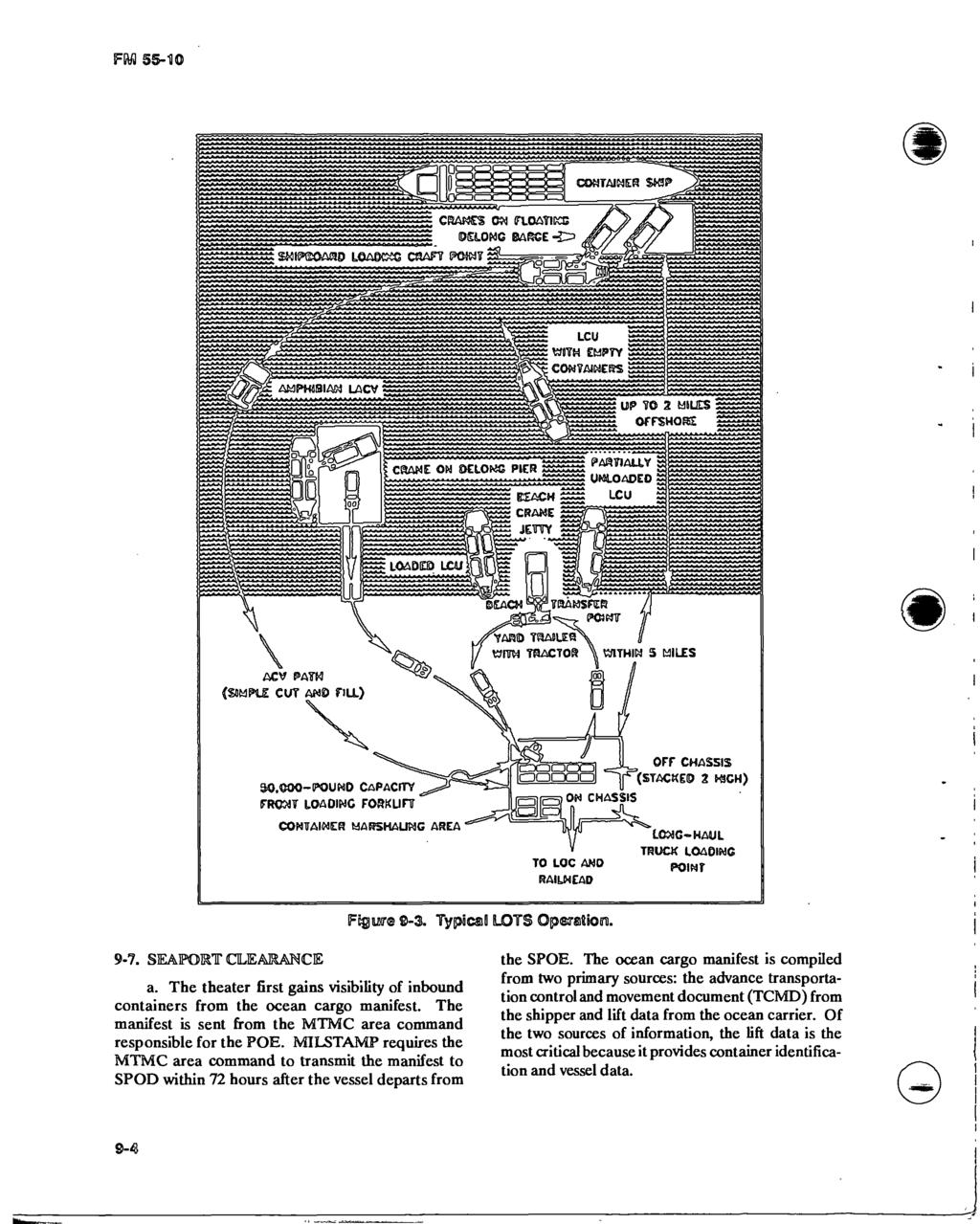 Sssss Movement Control In A Theater Of Operations Fjfy Fm Spod Wiring Diagram F Wj 55 10 0 Container Swp Cranes On Ploaticce