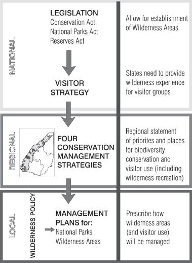 There are four main planning entities: legislation, visitor strategy, conservation management strategies, and management plans.