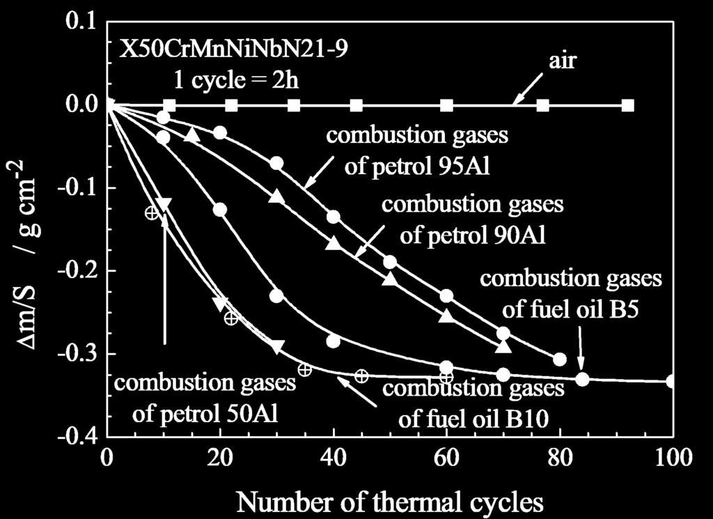 High temperature corrosion in combustion gases pdf kinetics of ccuart Image collections