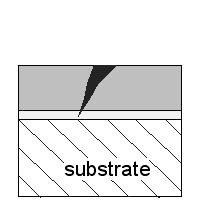 Crack propagation towards substrate Crack propagation along grain boundaries Crack propagation along layer boundaries Crack propagation inhibited substrate substrate substrate substrate Monolayer