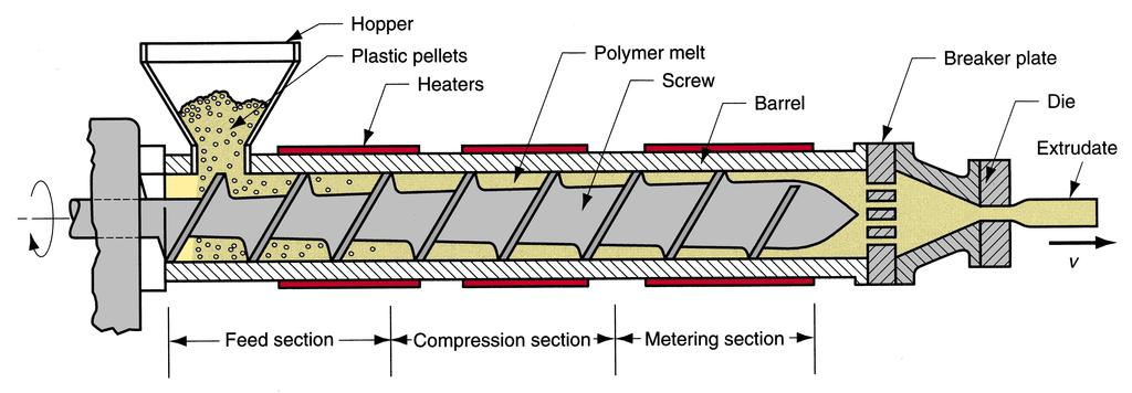 Polymer Processing Lecture 2 Extrusion Summer 2007 Equiment: Extruder Components and features of a single-screw extruder for plastics and elastomers Extruder Barrel Internal diameter: 25 to 150 mm