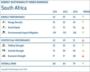 WEC Energy Sustainability Index Rankings South Africa, one of the highly-industrialised countries, improved five places to 79 in the overall Index rankings.