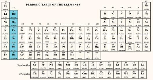 An organized table worksheet due thursday name date period pdf color your periodic table representative elements yellow transition metals orange inner transition metals urtaz Image collections