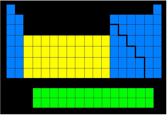 Periodic table of the elements current view mchs periodic table of organization of the periodic table blocks another way urtaz Choice Image