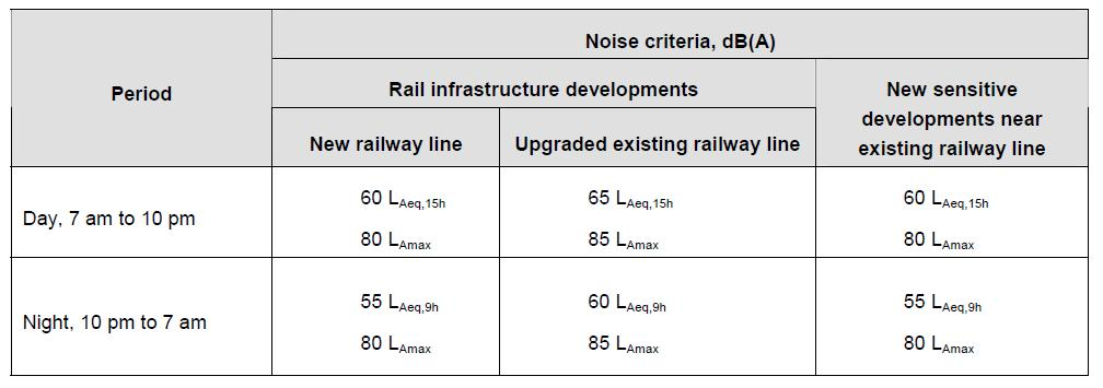 APPENDIX D RAILWAYS NOISE CRITERIA Part-1: Railways Noise Trigger Levels for Light Rail Environmental Protection Authority Guidelines for Noise Assessment from Rail Infrastructures 1.