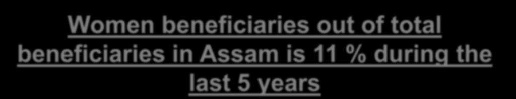 Women beneficiaries out of total beneficiaries in Assam is 11 % during the last 5 years Constraints for women Land
