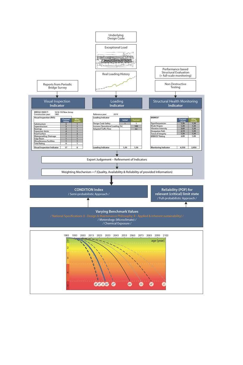 Design assessment maintenance and management pdf fandeluxe Image collections