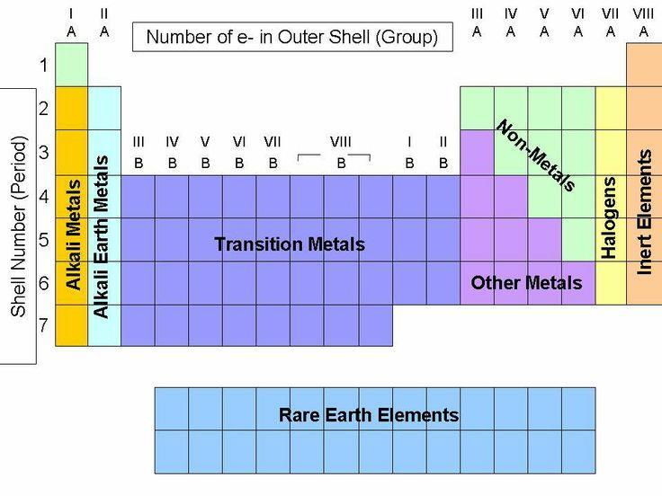 Periodic table group family period valence electrons energy levels 14 properties of metals non metals and metalloids metalloids along the staircase exhibit some characteristics of metals and some of non metals ex shiny ccuart Gallery