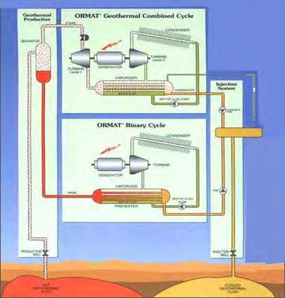 Sarulla environmental impact statement development of sarulla figure ii 1 typical diagram of geothermal combined cycle unit gccu and ormat ccuart Images