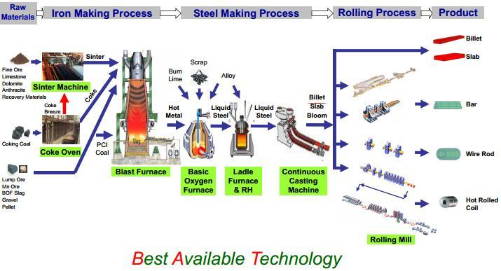wire rod mill process pdf