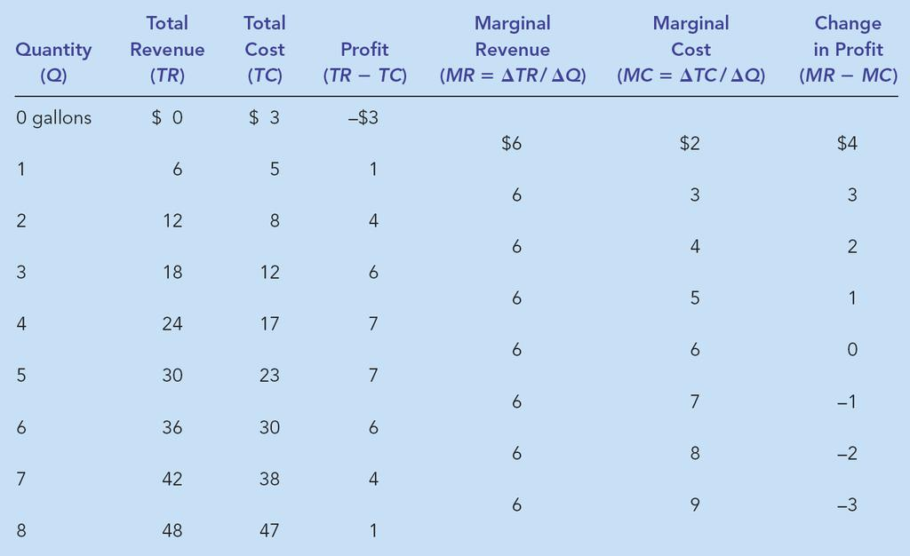 Table 2 Profit Maximization: A